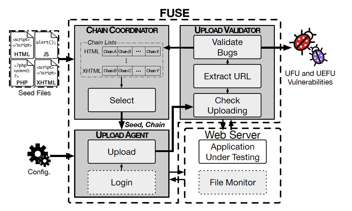 Overview of FUSE architecture